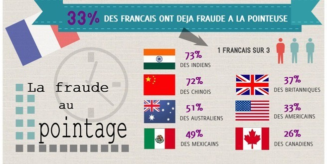 Infographie | La fraude au pointage