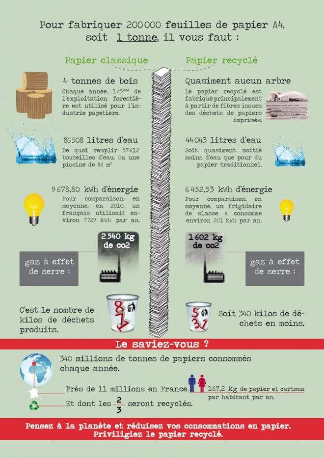 Infographie-ecoburo