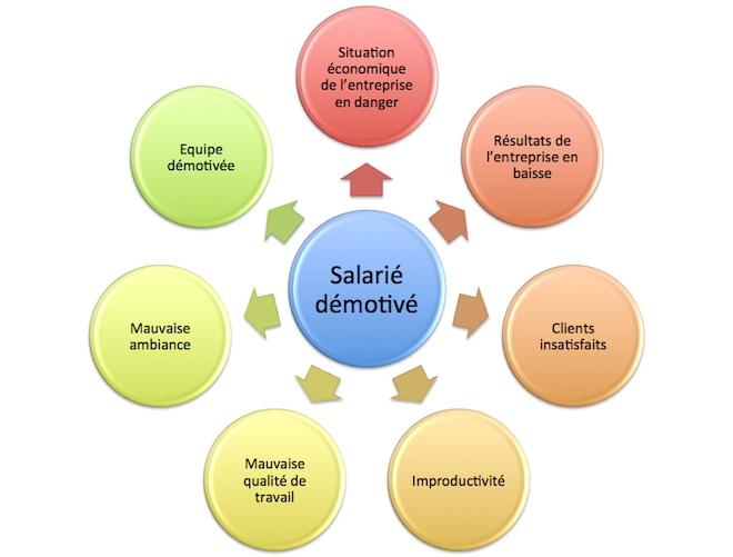 Quels Sont Les Risques De La Demotivation Des Salaries Pour Une