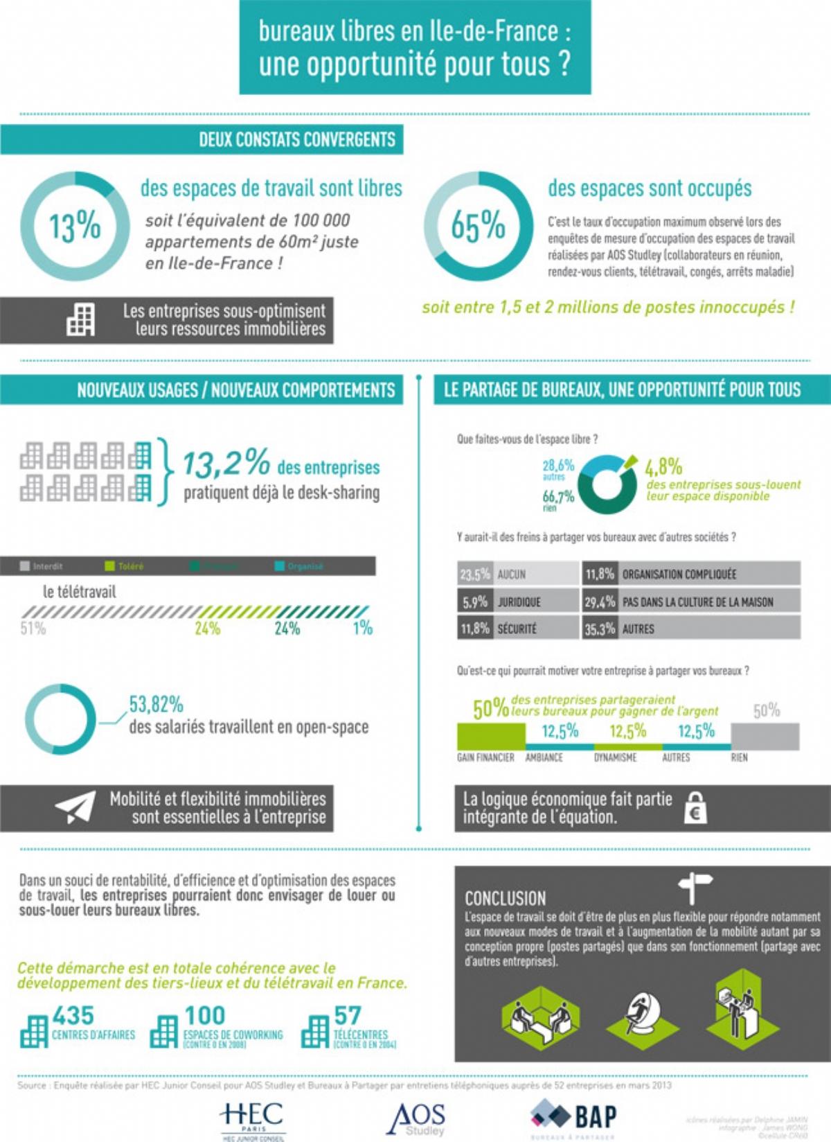 infographie-partagebureaux