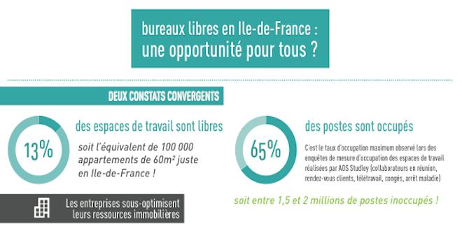 Infographie – Bureaux libres en Ile-de-France : une opportunité pour tous ?