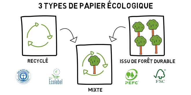 comment choisir papier écologique recyclé